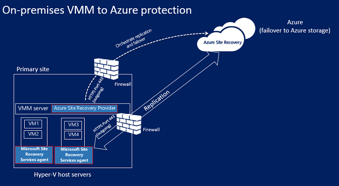 CLOUDsys Azure Site Recovery